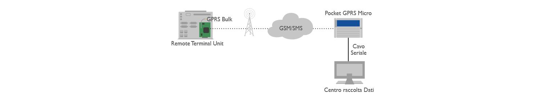 GPRS Bulk Micro QB Applicazione