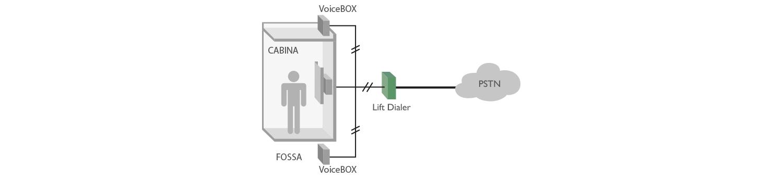 PSTN Lift Dialer