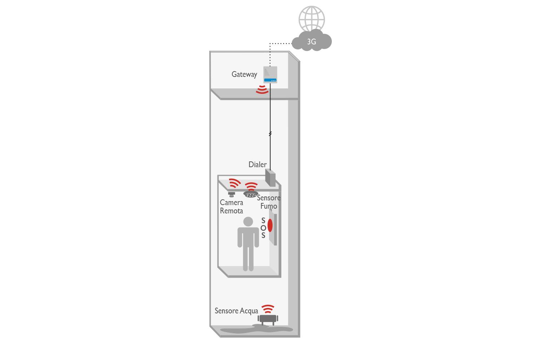 3G Gateway IoT