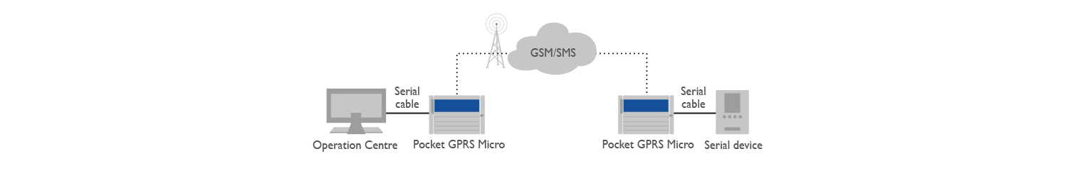 Pocket GPRS micro Application
