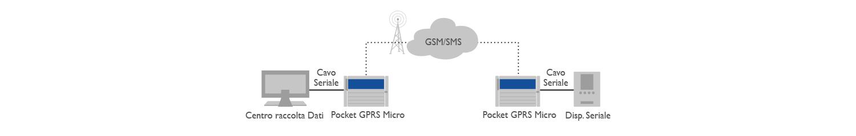 Pocket GPRS micro Applicazione