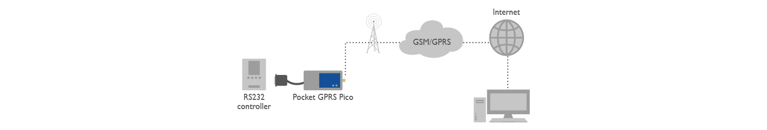 Pocket GPRS Pico