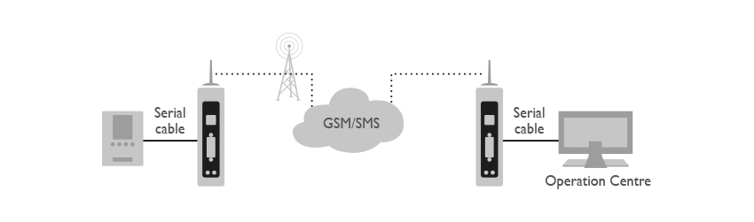 Pocket Gprs Micro Industrial Application