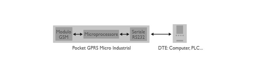 Pocket Gprs Micro Industrial Applicazione
