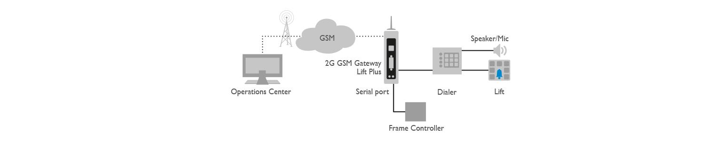 2G Lift Plus Application