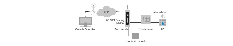 2G Lift Plus Applicazione