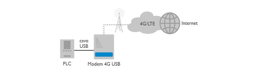 Modem 4G USB Applicazione