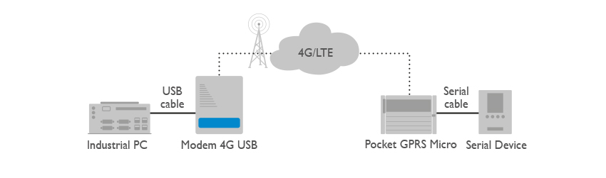 Modem 4G USB Application
