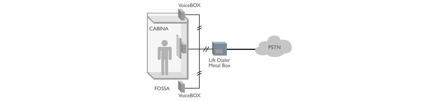 PSTN Lift Dialer MetalBox