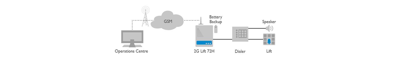 2G Lift7 2H Application