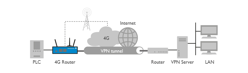 4G Industrial VPN application