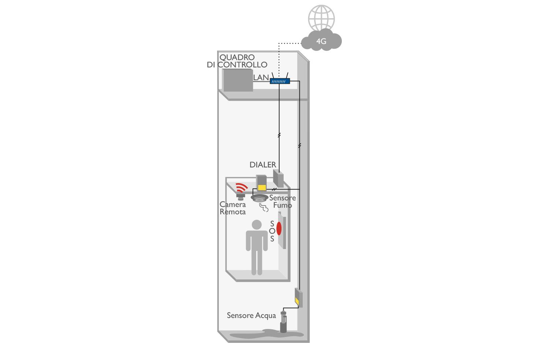 8D5860 4G Lift Router applicazione