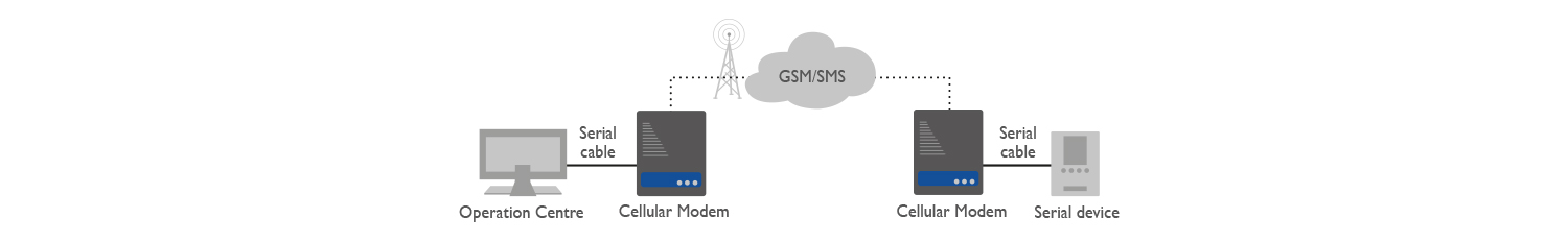 8D5885 Cellular Modem Application