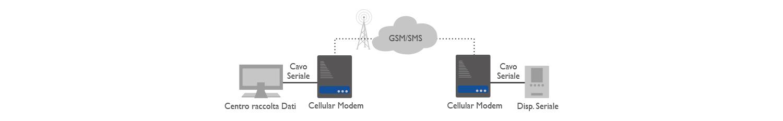 8D5885 Cellular Modem Applicazione