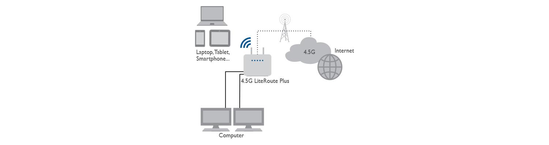 8E4629 4.5G LiteRoutePlus Applicazione Casa