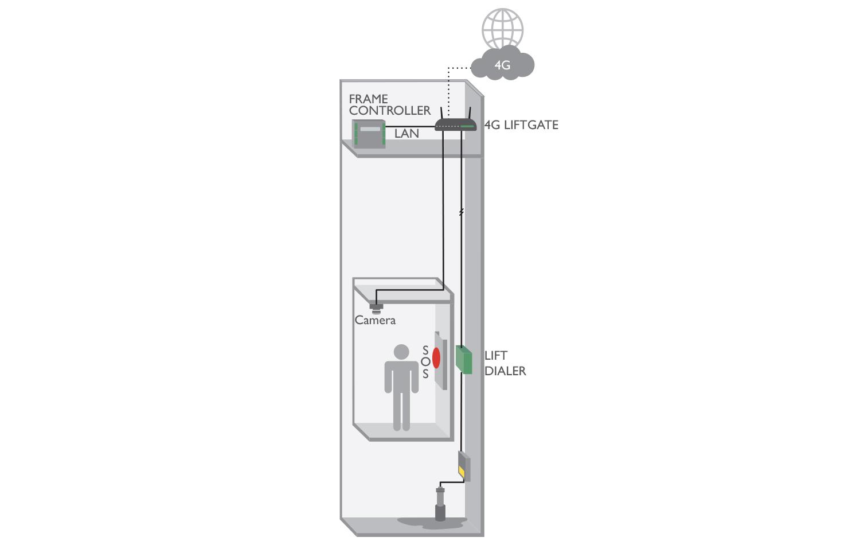 8D5893A 4G LiftGate 1000 application