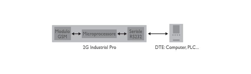 8D5895AMDM 2G Industrial Pro Applicazione ITA