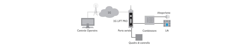 8D5895A 2G Lift Pro Applicazione ITA