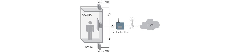 8D5897B 2G Lift Dialer BOX Applicazione ITA