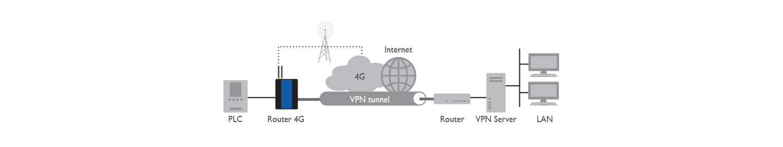 8E4631 4G Router 300 Applicazione Application 01