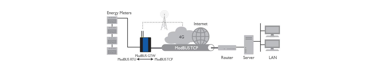 8E4631 4G Router 300 Applicazione Application 02