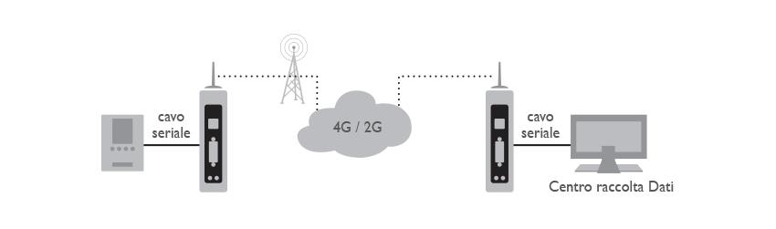 8D5895MDM 4G Industrial Pro Applicazione 01 ITA